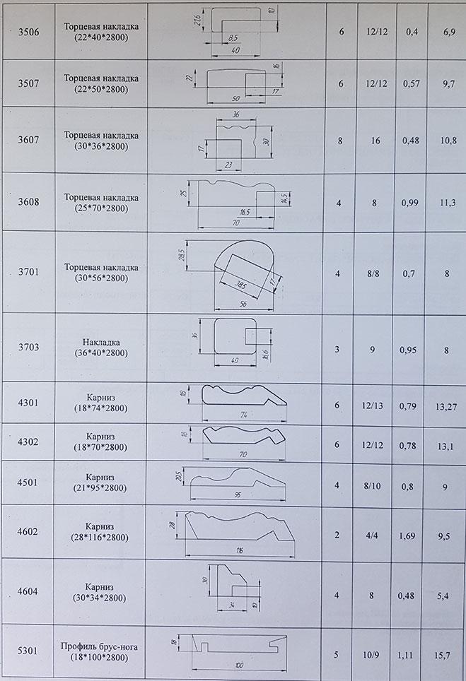 prifol mdf 10 Каталог профилей МДФ